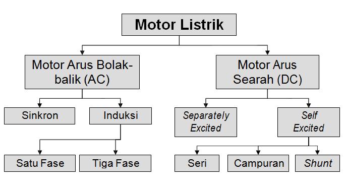 Jenis Motor Listrik